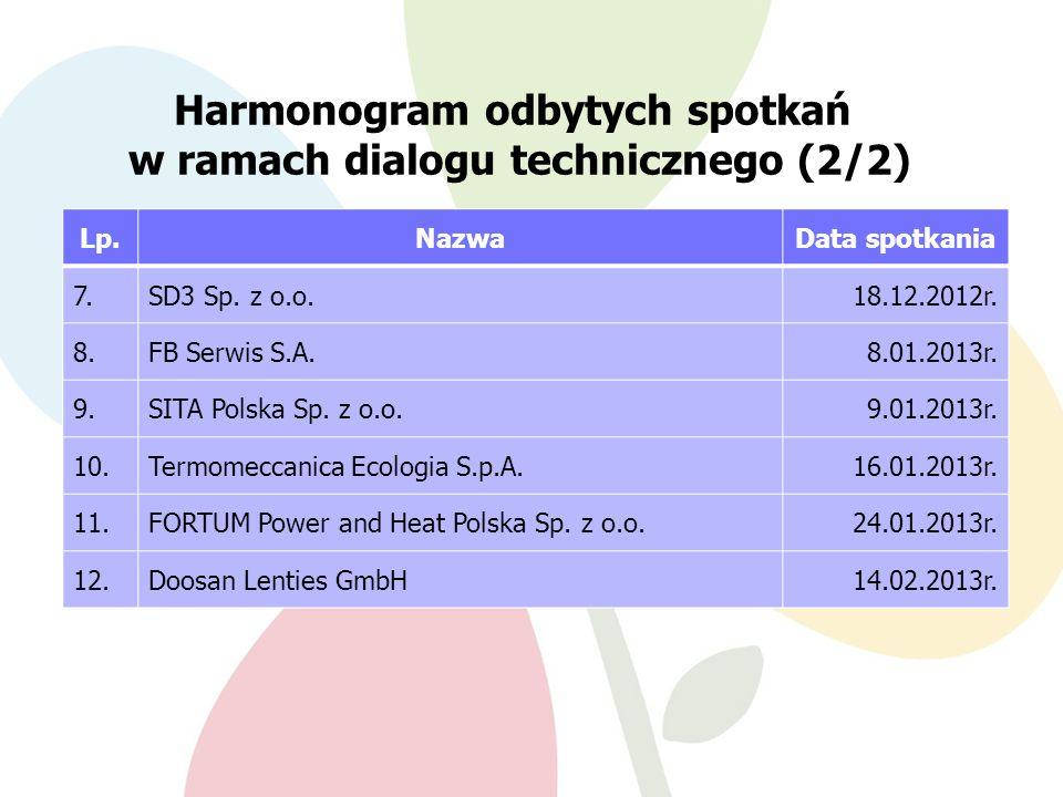 Harmonogram odbytych spotkań w ramach dialogu technicznego (2/2) Lp.NazwaData spotkania 7.SD3 Sp.
