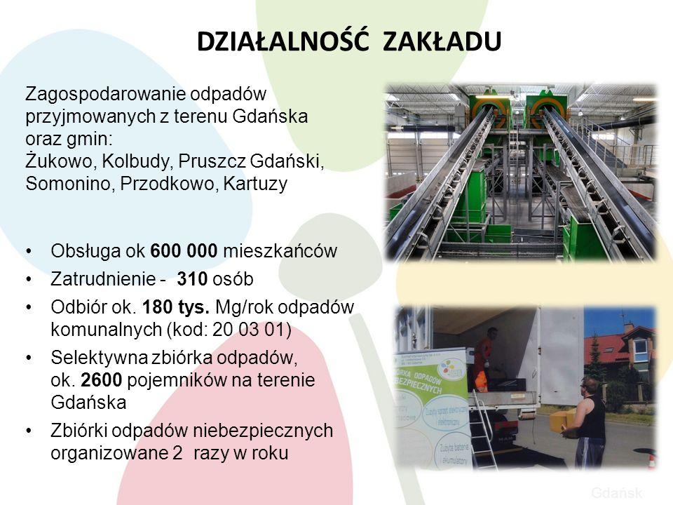 Gdańsk DZIAŁALNOŚĆ ZAKŁADU Zagospodarowanie odpadów przyjmowanych z terenu Gdańska oraz gmin: Żukowo, Kolbudy, Pruszcz Gdański, Somonino, Przodkowo, Kartuzy Obsługa ok 600 000 mieszkańców Zatrudnienie - 310 osób Odbiór ok.