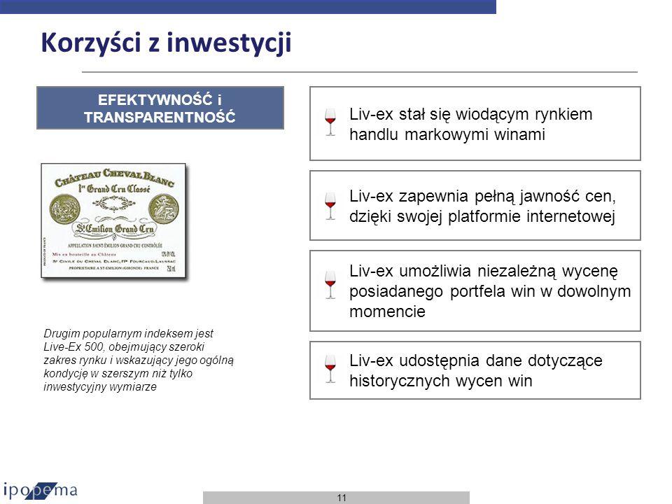 11 Korzyści z inwestycji Liv-ex stał się wiodącym rynkiem handlu markowymi winami Liv-ex zapewnia pełną jawność cen, dzięki swojej platformie internet