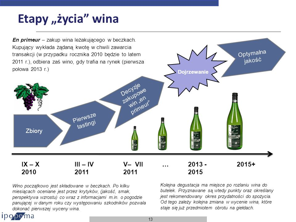 13 Etapy życia wina Zbiory Pierwsze tastingi IX – X 2010 III – IV 2011 Decyzje zakupowe win en primeur V– VII 2011 Dojrzewanie 2013 - 2015 2015+… Opty