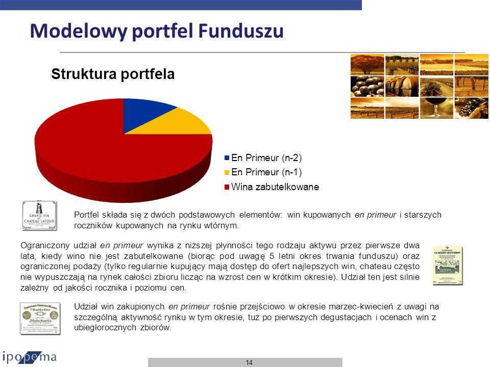 14 Modelowy portfel Funduszu Portfel składa się z dwóch podstawowych elementów: win kupowanych en primeur i starszych roczników kupowanych na rynku wt