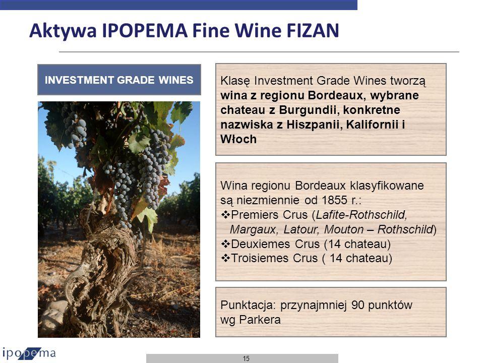 15 INVESTMENT GRADE WINES Aktywa IPOPEMA Fine Wine FIZAN Klasę Investment Grade Wines tworzą wina z regionu Bordeaux, wybrane chateau z Burgundii, kon