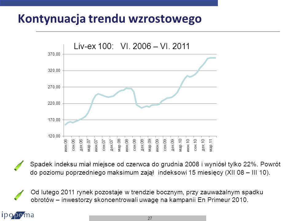 27 Kontynuacja trendu wzrostowego Spadek indeksu miał miejsce od czerwca do grudnia 2008 i wyniósł tylko 22%. Powrót do poziomu poprzedniego maksimum