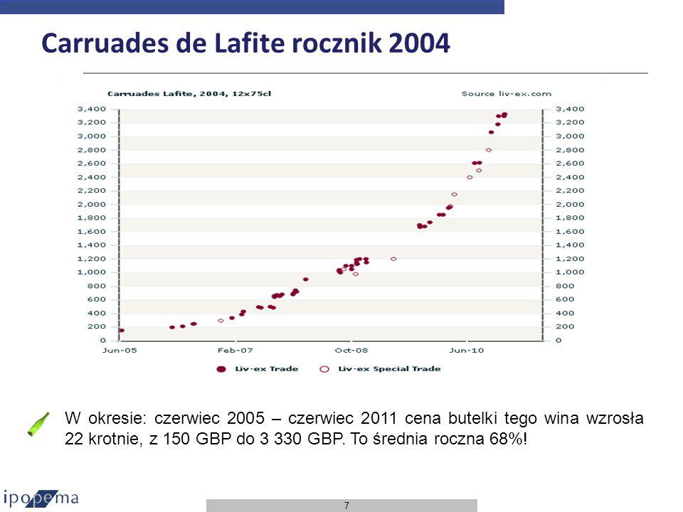 7 Carruades de Lafite rocznik 2004 W okresie: czerwiec 2005 – czerwiec 2011 cena butelki tego wina wzrosła 22 krotnie, z 150 GBP do 3 330 GBP. To śred