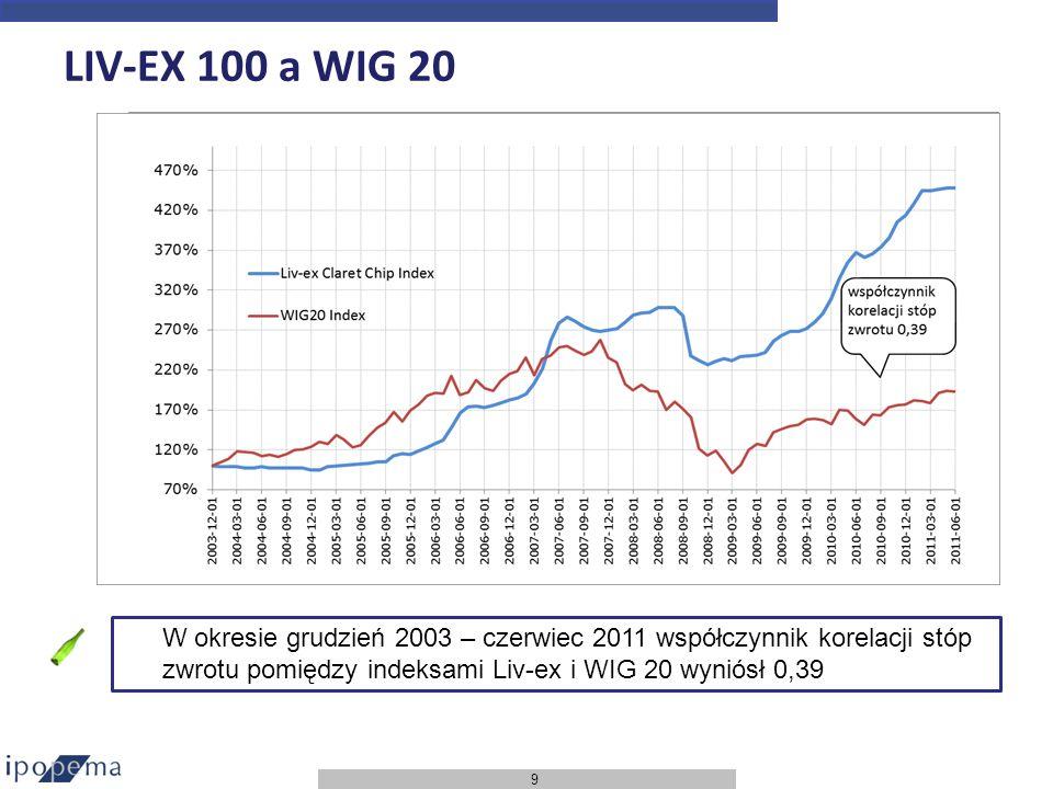 9 LIV-EX 100 a WIG 20 W okresie grudzień 2003 – czerwiec 2011 współczynnik korelacji stóp zwrotu pomiędzy indeksami Liv-ex i WIG 20 wyniósł 0,39