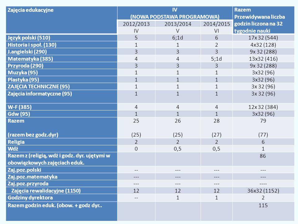 Zajęcia edukacyjneIV (NOWA PODSTAWA PROGRAMOWA) Razem Przewidywana liczba godzin liczona na 32 tygodnie nauki 2012/20132013/20142014/2015 IVVVI Język polski (510)56;1d617x 32 (544) Historia i społ.