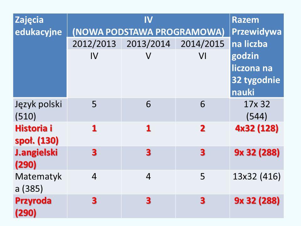 Zajęcia edukacyjne IV (NOWA PODSTAWA PROGRAMOWA) Razem Przewidywa na liczba godzin liczona na 32 tygodnie nauki 2012/20132013/20142014/2015 IVVVI Język polski (510) 56617x 32 (544) Historia i społ.