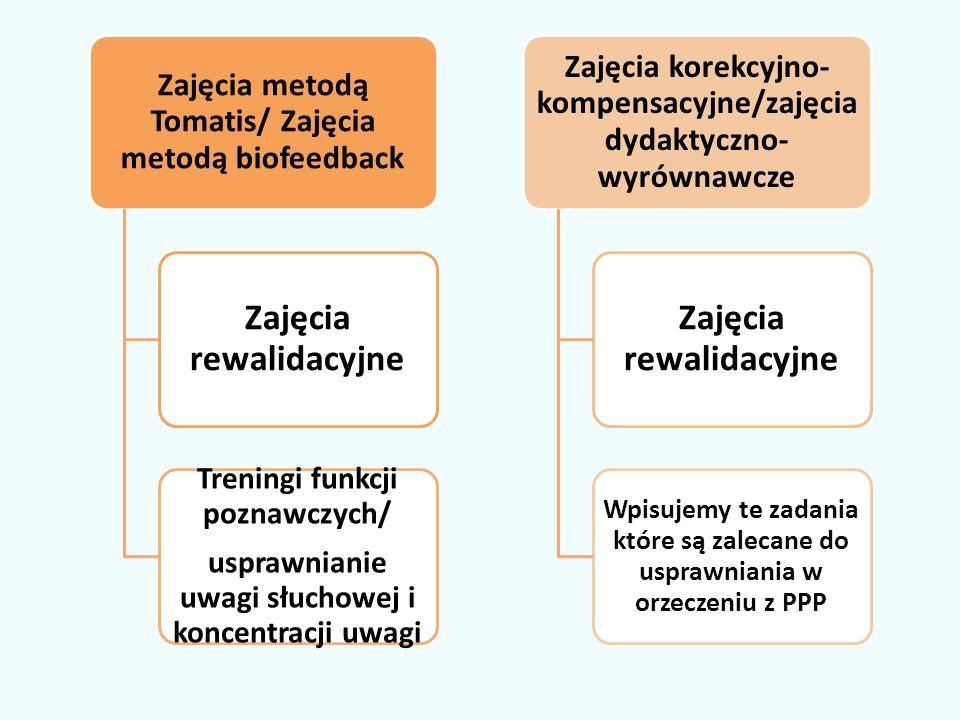 Zajęcia metodą Tomatis/ Zajęcia metodą biofeedback Zajęcia rewalidacyjne Treningi funkcji poznawczych/ usprawnianie uwagi słuchowej i koncentracji uwagi Zajęcia korekcyjno- kompensacyjne/zajęcia dydaktyczno- wyrównawcze Zajęcia rewalidacyjne Wpisujemy te zadania które są zalecane do usprawniania w orzeczeniu z PPP