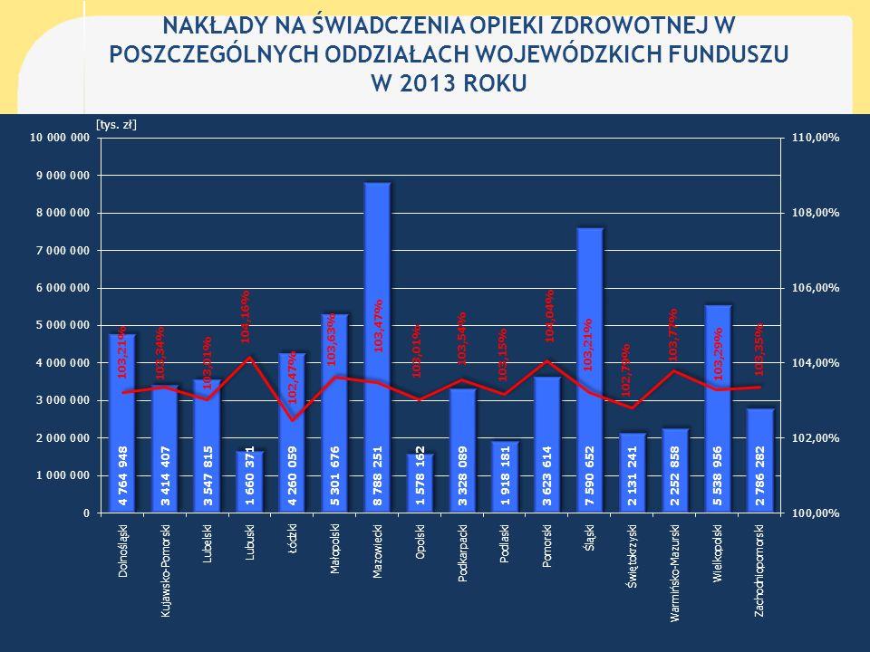 Nakłady na świadczenia opieki zdrowotnej w poszczególnych oddziałach Wojewódzkich NFZ w przeliczeniu na jednego ubezpieczonego