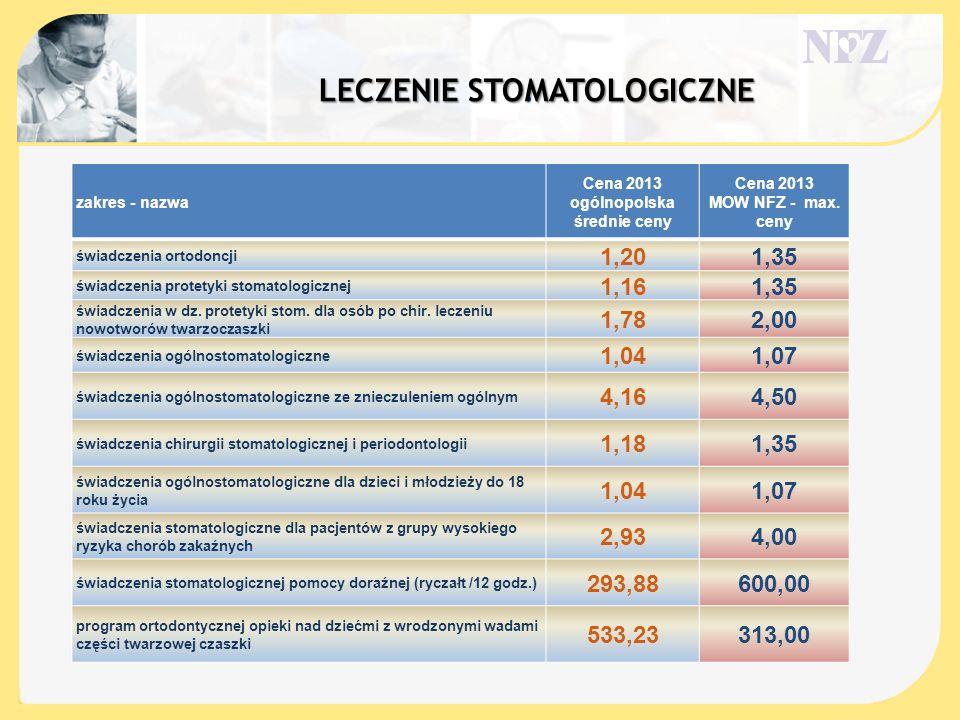 . LECZENIE STOMATOLOGICZNE zakres - nazwa Cena 2013 ogólnopolska średnie ceny Cena 2013 MOW NFZ - max. ceny świadczenia ortodoncji 1,201,35 świadczeni