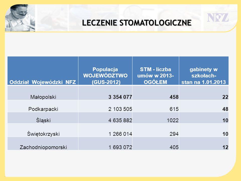 LECZENIE STOMATOLOGICZNE Oddział Wojewódzki NFZ Populacja WOJEWÓDZTWO (GUS-2012) STM - liczba umów w 2013- OGÓŁEM gabinety w szkołach- stan na 1.01.20