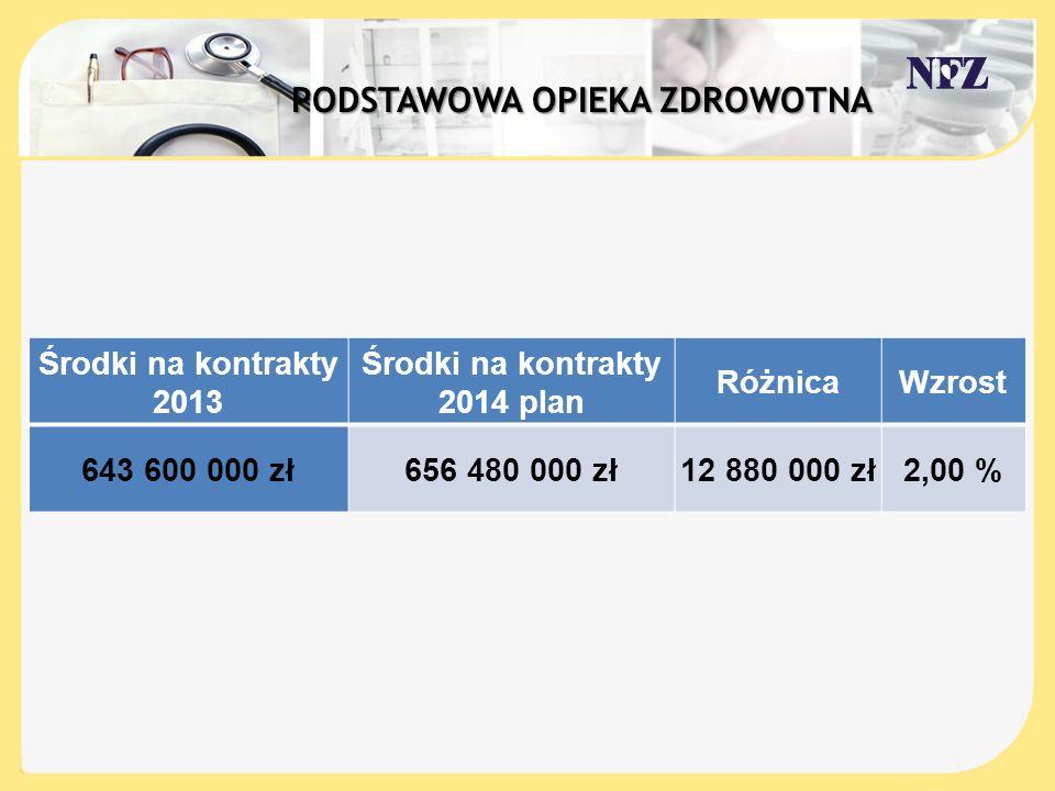 Środki na kontrakty 2013 Środki na kontrakty 2014 plan RóżnicaWzrost 643 600 000 zł656 480 000 zł12 880 000 zł2,00 %