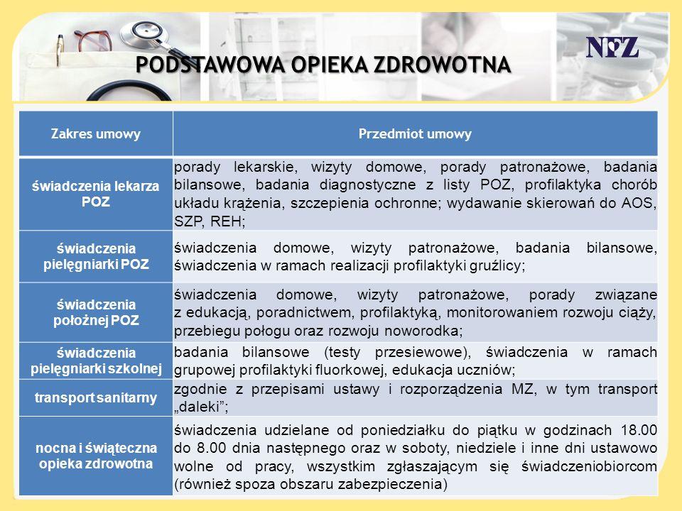 . LECZENIE STOMATOLOGICZNE Procentowy udział kosztów wg zakresów w planie 2013 r.
