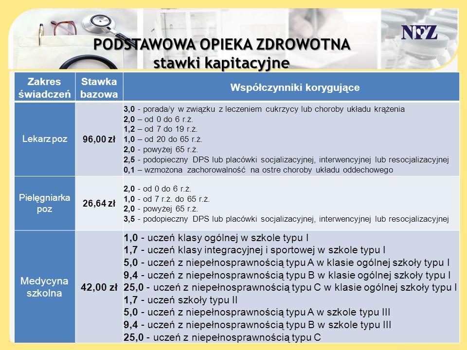A Zakres świadczeń Stawka bazowa Współczynniki korygujące Lekarz poz96,00 zł 3,0 - porada/y w związku z leczeniem cukrzycy lub choroby układu krążenia