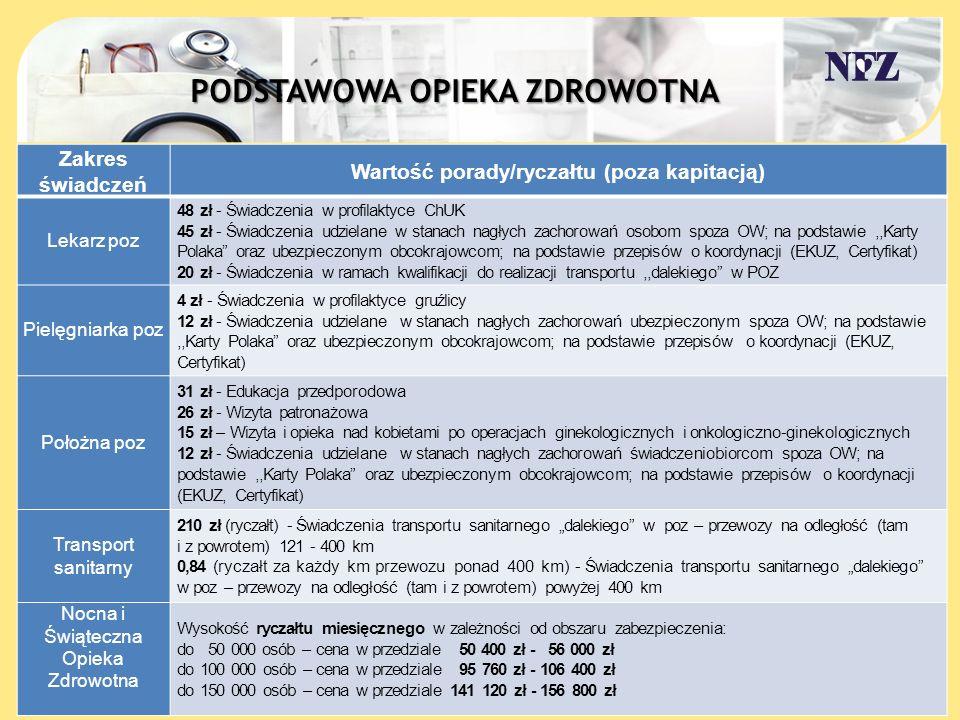 Wykaz profilaktycznych świadczeń stomatologicznych dla dzieci i młodzieży do ukończenia 19.