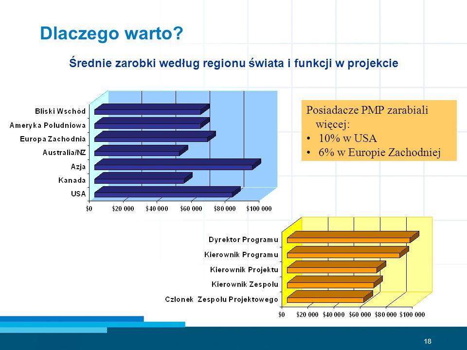 18 Średnie zarobki według regionu świata i funkcji w projekcie Posiadacze PMP zarabiali więcej: 10% w USA 6% w Europie Zachodniej Dlaczego warto?