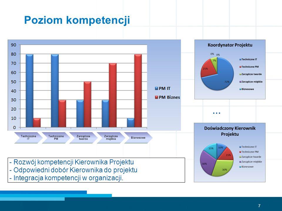 7 … - Rozwój kompetencji Kierownika Projektu - Odpowiedni dobór Kierownika do projektu - Integracja kompetencji w organizacji. Techniczne IT Techniczn