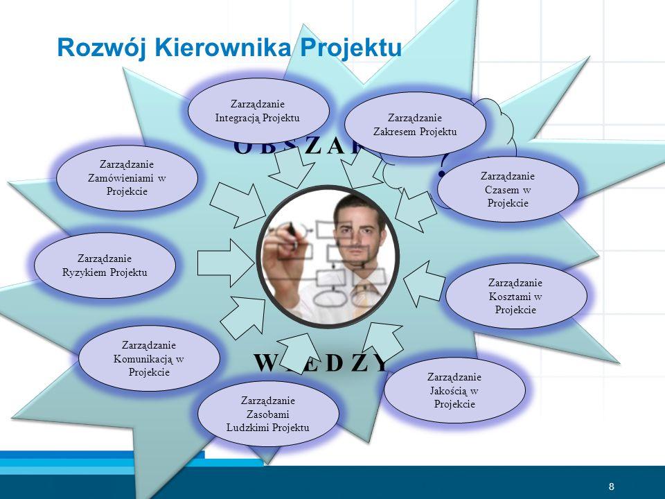 9 Obszary kompetencji Kierownika Projektu Umiejętności interpersolanle Efektywna komunikacja Wpływanie na organizację Zdolności przywódcze Motywacja Rozwiązywanie problemów Ogólna wiedza i umiejętności zarządcze Księgowość Wytwarzanie Marketing Logistyka itd.