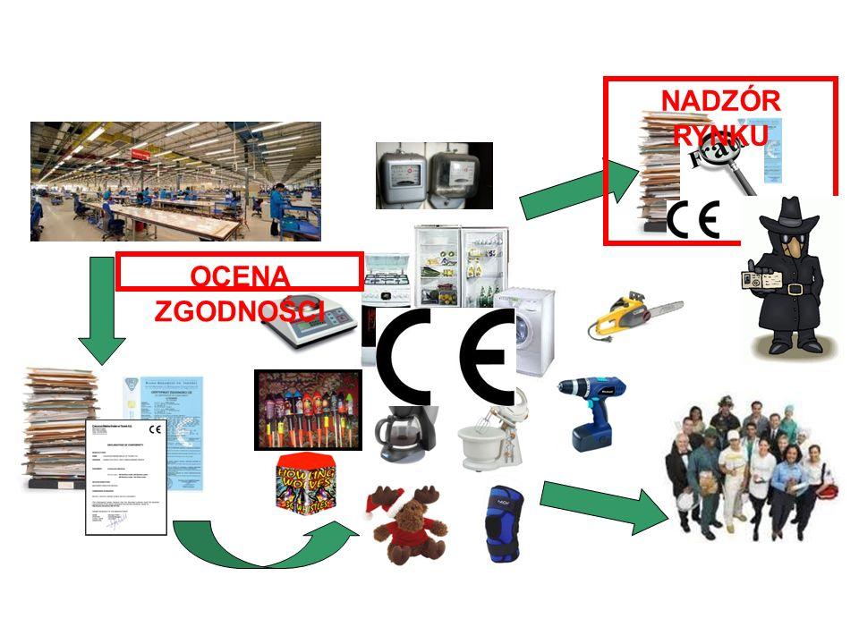 Nadzór rynku – system kontroli wyrobów NADZÓR RYNKU OCENA ZGODNOŚCI