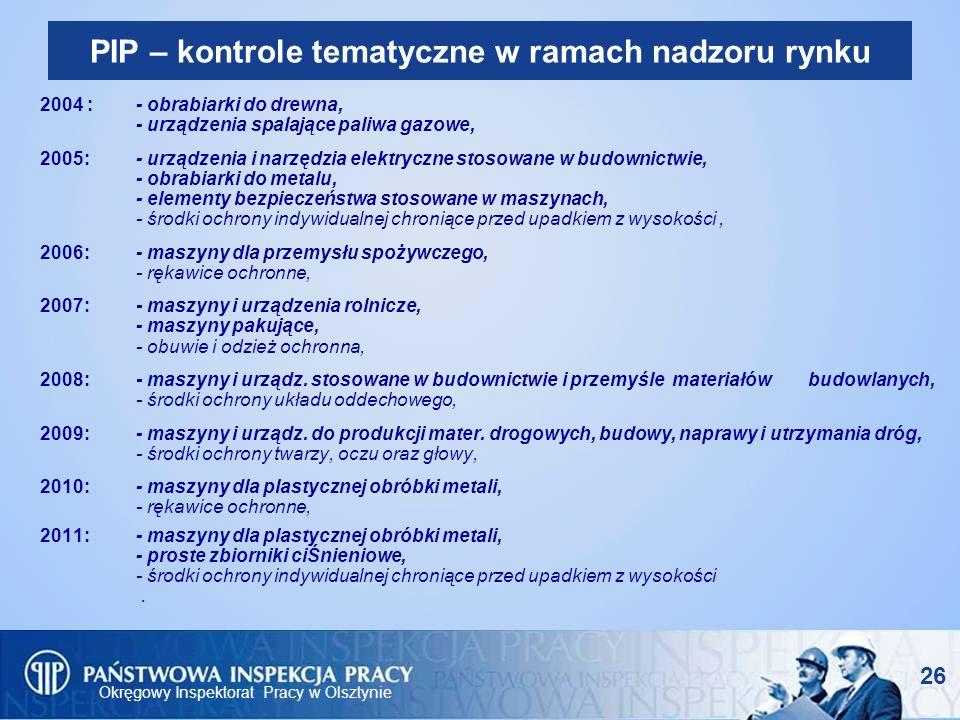 Okręgowy Inspektorat Pracy w Olsztynie 26 PIP – kontrole tematyczne w ramach nadzoru rynku 2004 :- obrabiarki do drewna, - urządzenia spalające paliwa