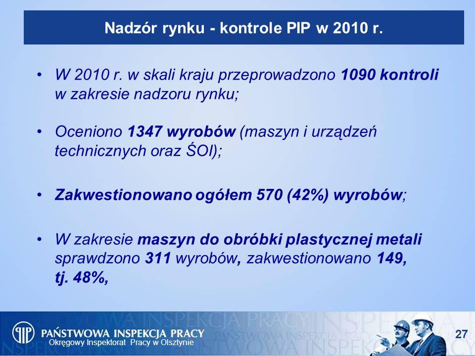 Okręgowy Inspektorat Pracy w Olsztynie Nadzór rynku - kontrole PIP w 2010 r. W 2010 r. w skali kraju przeprowadzono 1090 kontroli w zakresie nadzoru r