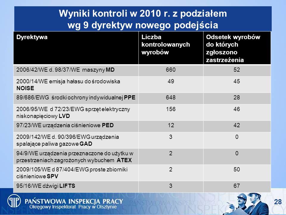Okręgowy Inspektorat Pracy w Olsztynie Wyniki kontroli w 2010 r. z podziałem wg 9 dyrektyw nowego podejścia DyrektywaLiczba kontrolowanych wyrobów Ods