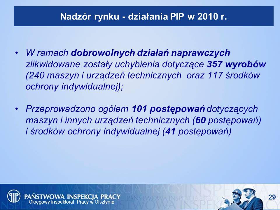 Okręgowy Inspektorat Pracy w Olsztynie Nadzór rynku - działania PIP w 2010 r. W ramach dobrowolnych działań naprawczych zlikwidowane zostały uchybieni
