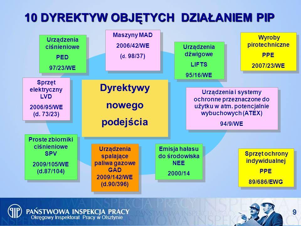 Okręgowy Inspektorat Pracy w Olsztynie 10 DYREKTYW OBJĘTYCH DZIAŁANIEM PIP Maszyny MAD 2006/42/WE ( d. 98/37) Maszyny MAD 2006/42/WE ( d. 98/37) Dyrek