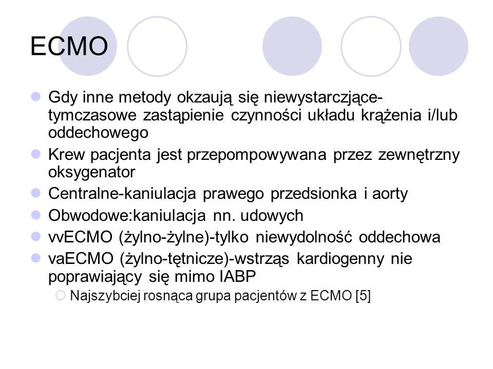 ECMO Gdy inne metody okzaują się niewystarczjące- tymczasowe zastąpienie czynności układu krążenia i/lub oddechowego Krew pacjenta jest przepompowywan