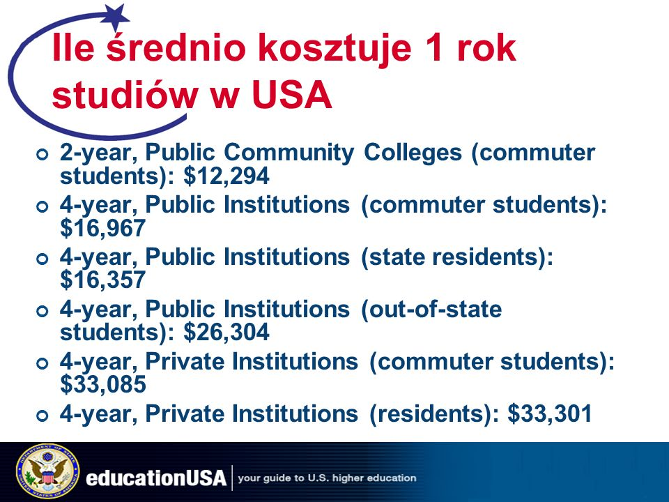 Ile średnio kosztuje 1 rok studiów w USA 2-year, Public Community Colleges (commuter students): $12,294 4-year, Public Institutions (commuter students): $16,967 4-year, Public Institutions (state residents): $16,357 4-year, Public Institutions (out-of-state students): $26,304 4-year, Private Institutions (commuter students): $33,085 4-year, Private Institutions (residents): $33,301