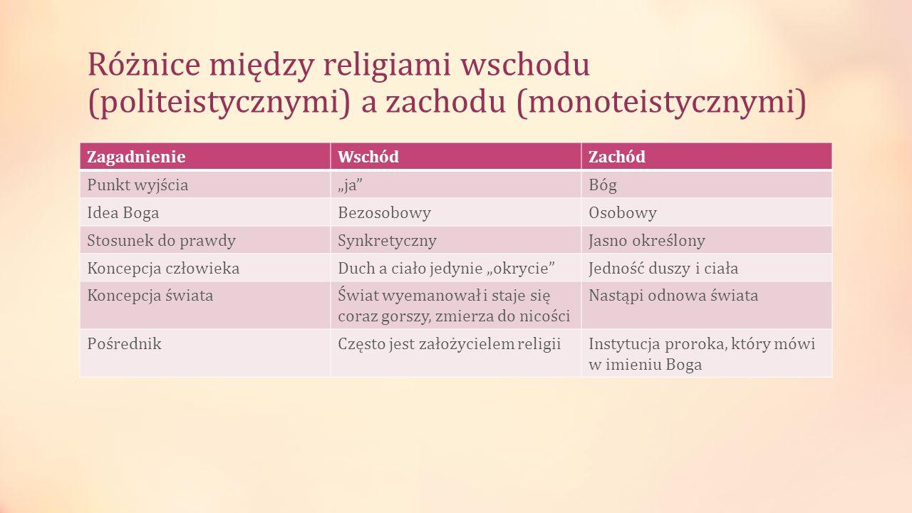 Różnice między religiami wschodu (politeistycznymi) a zachodu (monoteistycznymi) ZagadnienieWschódZachód Punkt wyjściajaBóg Idea BogaBezosobowyOsobowy