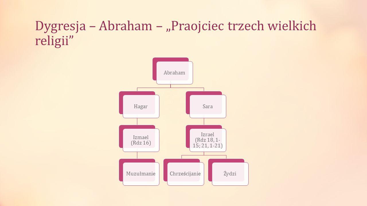 Dygresja – Abraham – Praojciec trzech wielkich religii AbrahamHagar Izmael (Rdz 16) MuzułmanieSara Izrael (Rdz 18, 1- 15; 21, 1-21) ChrześcijanieŻydzi