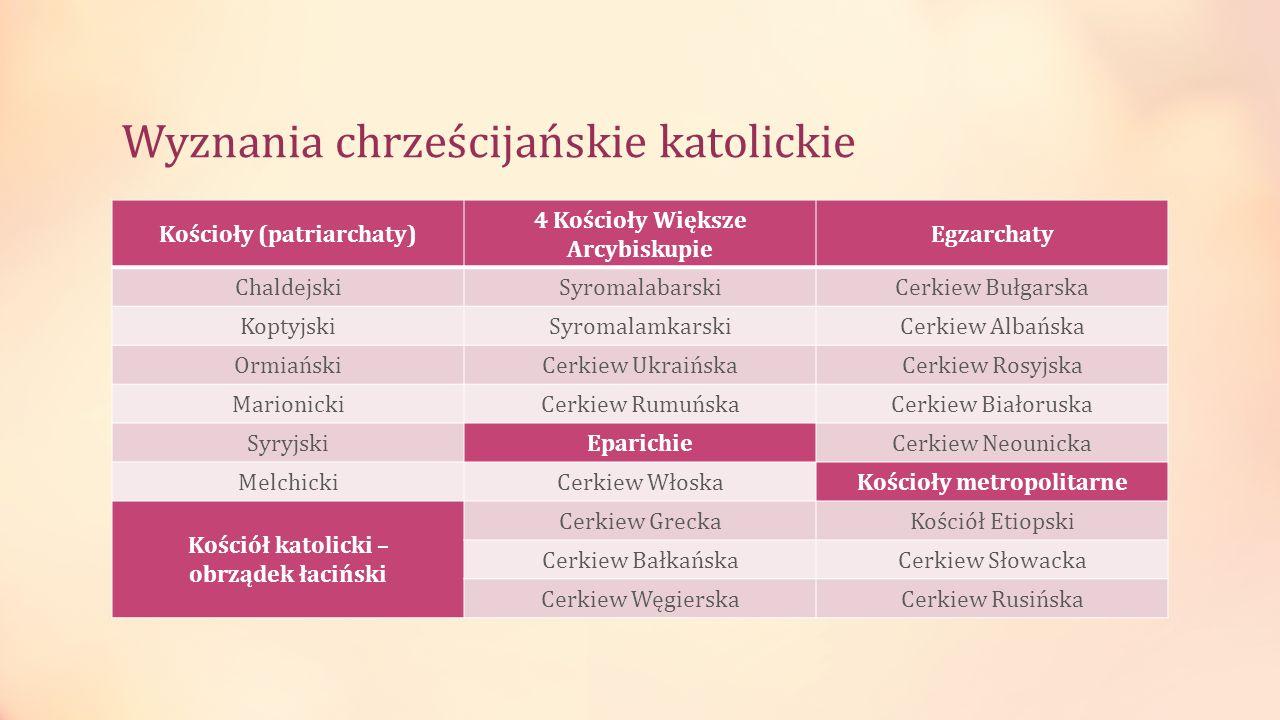 Wyznania chrześcijańskie katolickie Kościoły (patriarchaty) 4 Kościoły Większe Arcybiskupie Egzarchaty ChaldejskiSyromalabarskiCerkiew Bułgarska Kopty