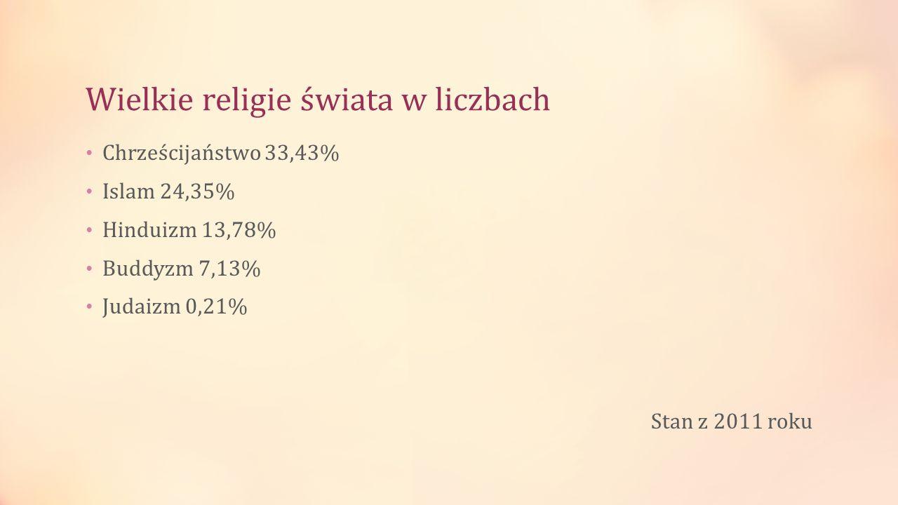Wielkie religie świata w liczbach Chrześcijaństwo 33,43% Islam 24,35% Hinduizm 13,78% Buddyzm 7,13% Judaizm 0,21% Stan z 2011 roku