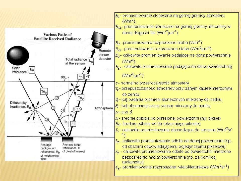 Procedura Parisa szacowania wartości współczynnika c zgodnie z modelem Chaveza (1996) cRL = 1.34, pc = 2.2714 (wartość wyznaczona doświadczalnie)