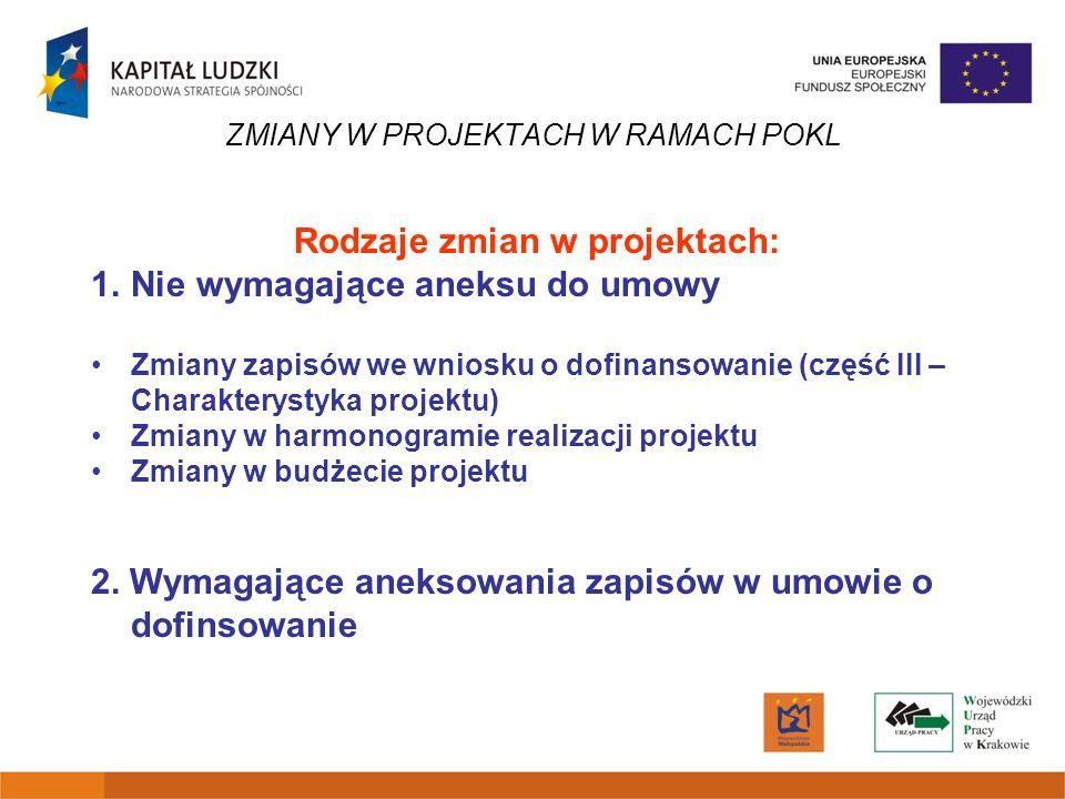 ZMIANY W PROJEKTACH W RAMACH POKL Rodzaje zmian w projektach: 1.Nie wymagające aneksu do umowy Zmiany zapisów we wniosku o dofinansowanie (część III –