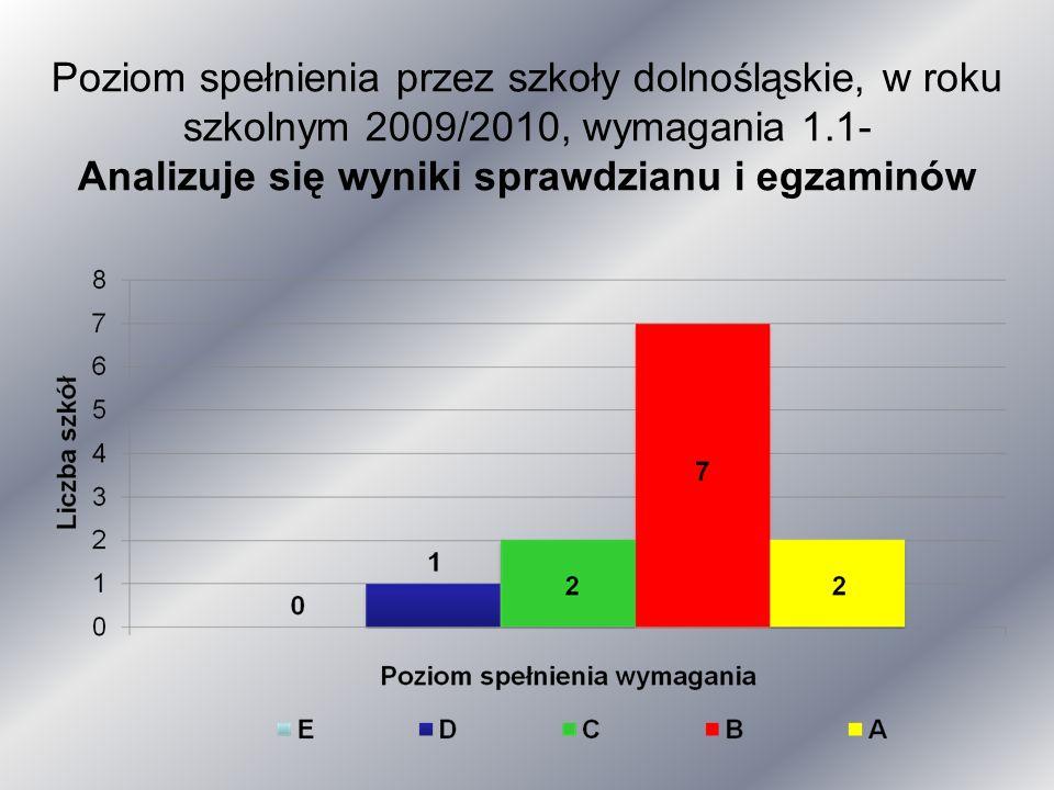 Poziom spełnienia przez szkoły dolnośląskie, w roku szkolnym 2009/2010, wymagania 1.1- Analizuje się wyniki sprawdzianu i egzaminów