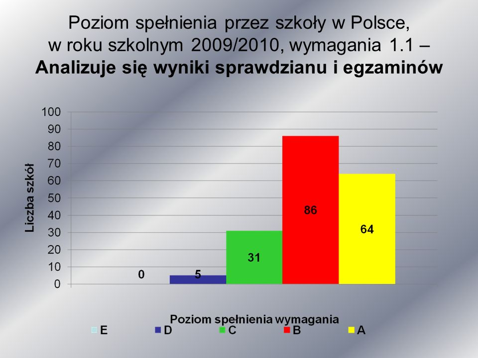 Poziom spełnienia przez szkoły w Polsce, w roku szkolnym 2009/2010, wymagania 1.1 – Analizuje się wyniki sprawdzianu i egzaminów