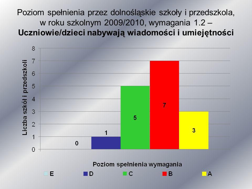 Poziom spełnienia przez dolnośląskie szkoły i przedszkola, w roku szkolnym 2009/2010, wymagania 1.2 – Uczniowie/dzieci nabywają wiadomości i umiejętności