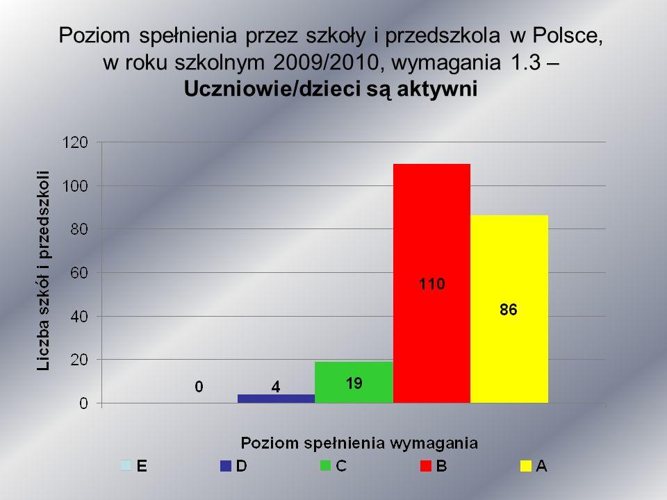 Poziom spełnienia przez szkoły i przedszkola w Polsce, w roku szkolnym 2009/2010, wymagania 1.3 – Uczniowie/dzieci są aktywni