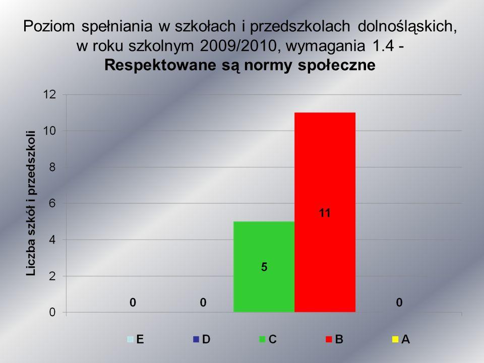 Poziom spełniania w szkołach i przedszkolach dolnośląskich, w roku szkolnym 2009/2010, wymagania 1.4 - Respektowane są normy społeczne