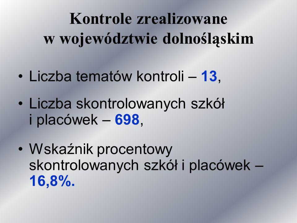 Kontrole zrealizowane w województwie dolnośląskim Liczba tematów kontroli – 13, Liczba skontrolowanych szkół i placówek – 698, Wskaźnik procentowy skontrolowanych szkół i placówek – 16,8%.