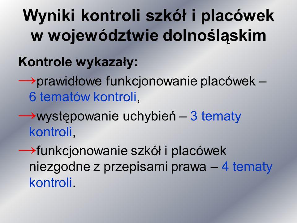 Wyniki kontroli szkół i placówek w województwie dolnośląskim Kontrole wykazały: prawidłowe funkcjonowanie placówek – 6 tematów kontroli, występowanie uchybień – 3 tematy kontroli, funkcjonowanie szkół i placówek niezgodne z przepisami prawa – 4 tematy kontroli.