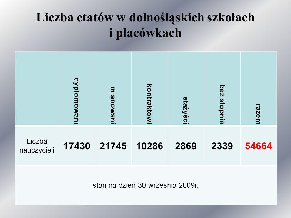 Liczba etatów w dolnośląskich szkołach i placówkach dyplomowani mianowani kontraktowi stażyści bez stopnia razem Liczba nauczycieli 1743021745102862869233954664 stan na dzień 30 września 2009r.