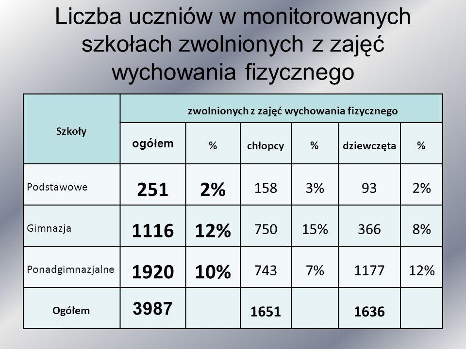 Liczba uczniów w monitorowanych szkołach zwolnionych z zajęć wychowania fizycznego Szkoły zwolnionych z zajęć wychowania fizycznego ogółem %chłopcy%dziewczęta% Podstawowe 2512% 1583%932% Gimnazja 111612% 75015%3668% Ponadgimnazjalne 192010% 7437%117712% Ogółem 3987 16511636