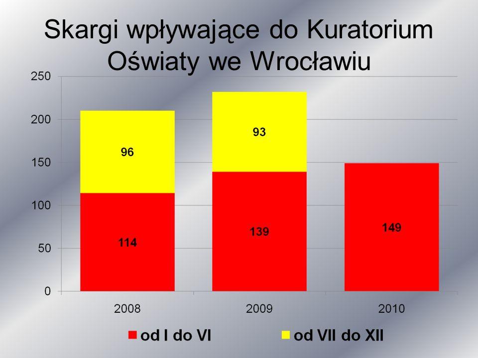 Skargi wpływające do Kuratorium Oświaty we Wrocławiu