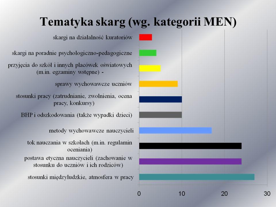Tematyka skarg (wg. kategorii MEN)
