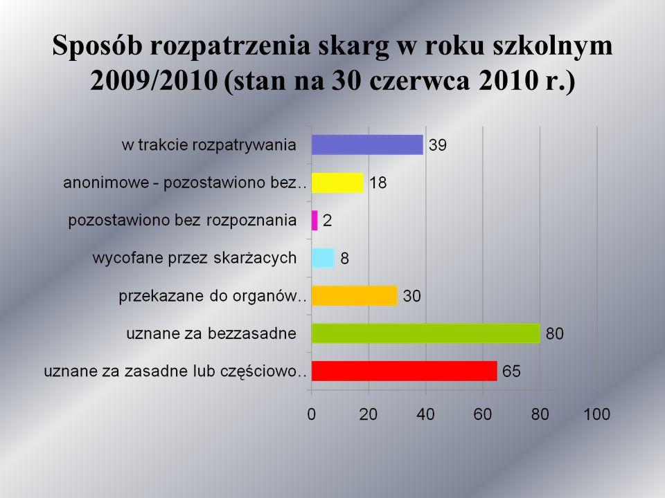 Sposób rozpatrzenia skarg w roku szkolnym 2009/2010 (stan na 30 czerwca 2010 r.)