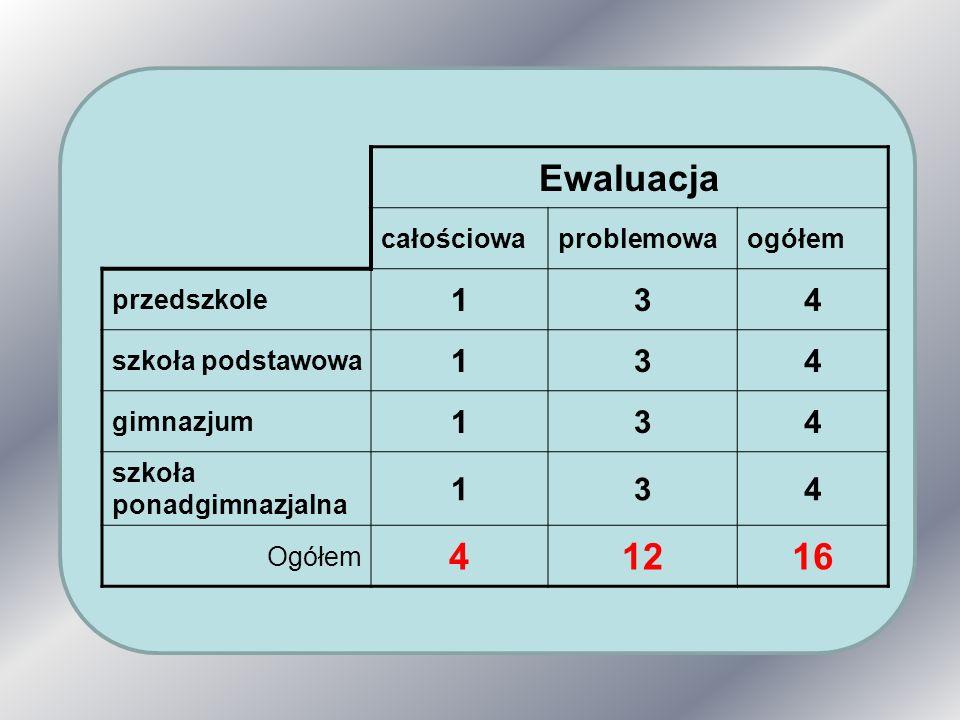 Ewaluacja całościowaproblemowaogółem przedszkole 134 szkoła podstawowa 134 gimnazjum 134 szkoła ponadgimnazjalna 134 Ogółem 41216