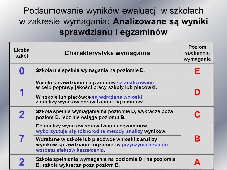 Podsumowanie wyników ewaluacji w szkołach w zakresie wymagania: Analizowane są wyniki sprawdzianu i egzaminów Liczba szkół Charakterystyka wymagania Poziom spełnienia wymagania 0 Szkoła nie spełnia wymagania na poziomie D.